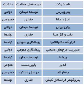 مشخصات 11 شرکت اکتشاف و تولید ایران