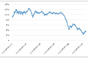 قیمت روزانه سبد نفتی اوپک (دلار در بشکه) - منبع: سایت اوپک
