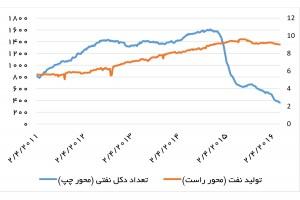 تولید نفت (میلیون بشکه در روز) و تعداد دکلهای فعال در میادین نفتی آمریکا - منبع: eia و Baker Hughes