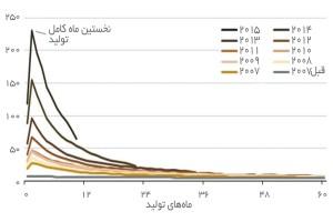 افت میانگین تولید نفت هر چاه در منطقه پرمیان (هزار بشکه در روز) منبع: eia