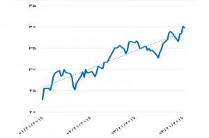 رشد قیمت سبد نفتی اوپک طی سه ماه اخیر (دلار در بشکه) - منبع: OPEC