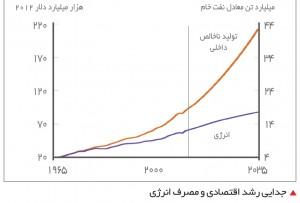 جدایی رشد اقتصادی و مصرف انرژی