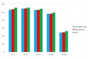 میانگین سالانه قیمت نفت (دلار در هر بشکه) - منبع: گزارش ماهانه اوپک