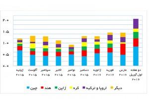 صادرات نفت ایران پس از اجرای برجام (میلیون بشکه در روز) - منبع: بلومبرگ