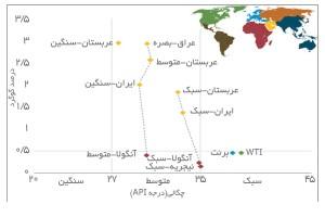درجه API و درصد گوگرد برخی انواع نفت خام - منبع: eia