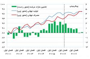 تولید، مصرف و تخمین مازاد عرضه نفت (میلیون بشکه در روز) - منبع: eia