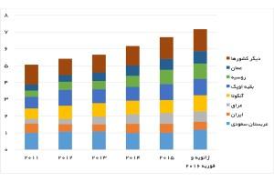 صادرات نفت کشورها به چین قبل و بعد از تحریم ایران (میلیون بشکه در روز) - منبع: mees