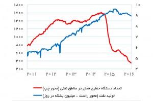 تولید نفت و تعداد دستگاه حفاری فعال آمریکا - منبع: eia