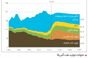 تحولات تولید نفت آمریکا