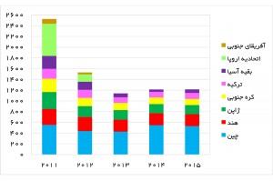 صادرات نفت و میعانات گازی ایران (هزار بشکه در روز) - منبع: mees