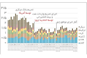 صادرات ماهانه نفت و میعانات گازی ایران (میلیون بشکه در روز) منبع: eia
