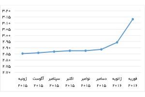 تولید نفت خام ایران در ماههای اخیر (میلیون بشکه در روز) منبع: گزارش ماهانه اوپک