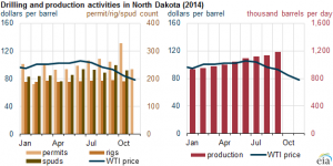 حفاری و تولید نفت داکوتای شمالی در سال2014