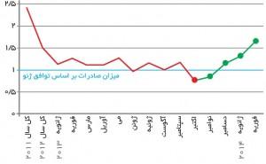 صادرات نفت ایران قبل و بعد از تحریم و بعد از توافق ژنو