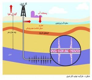 فرآیند تولید گاز شیل