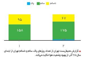 گزارش محیطزیست تهران از تعداد روزهای پاک، سالم و ناسالم تهران از ابتدای سال تا 9 آذر، از بهبود وضعیت هوا حکایت میکند.