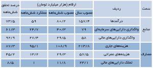 ارقام مصوب و عملکرد منابع و مصارف بودجه 1395 - منبع: بانک مرکزی ایران
