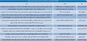 اظهارنظر کارشناسان درباره تغییرات احتمالی سیاست نفتی عربستان