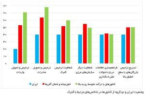 وضعیت ایران و دو گروه از کشورها در شاخصهای مرتبط با گمرک