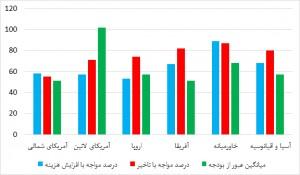 درصد عبور از هزینه و زمان و میانگین عبور از بودجه به تفکیک منطقه