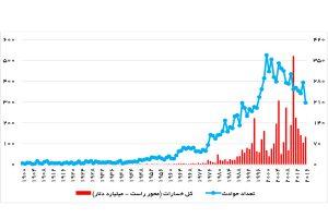 تعداد حوادث و کل خسارات حوادث طبیعی در جهان - منبع: EM-DAT
