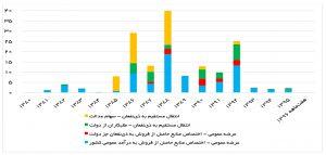 عملکرد واگذاری بنگاهها از سوی سازمان خصوصیسازی به قیمت پایه 1390