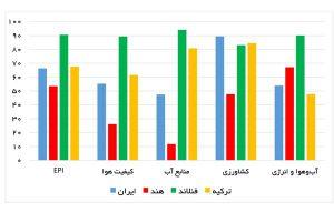 نمودار شاخص و برخی زیرشاخصهای عملکرد زیستمحیطی در چند کشور