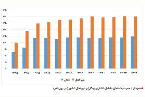 نمودار 1 - جمعیت فعال (شامل شاغل و بیکار) و غیرفعال کشور (میلیون نفر)