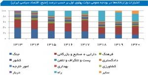 اعتبارات وزارتخانهها در بودجه عمومی دولت پهلوی اول بر حسب درصد (منبع: اقتصاد سیاسی ایران)