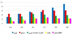 مقاصد عمده صادرات ایران - منبع: گمرک