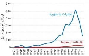 مبادلات تجاری ایران و سوریه طی سالهای 71 تا 91 برحسب میلیون دلار (منبع: سایت اتاق بازرگانی، صنایع، معادن و کشاورزی تهران)