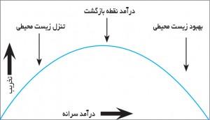 منحنی کوزنتس زیستمحیطی