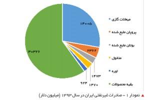 صادرات غیرنفتی ایران در سال 1393