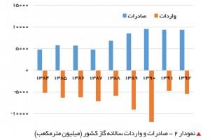 صادرات و واردات سالانه گاز کشور