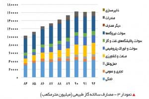 مصارف سالانه گاز کشور