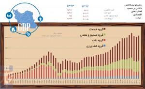 تولید ناخالص داخلی به تفکیک بخش / اینفوگرافی: آرشین میرسعیدی