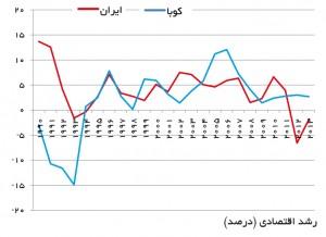 رشد اقتصادی ایران و کوبا