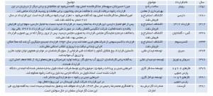 پرحاشیهترین پروژههای اکتشاف، تولید و انتقال منابع هیدروکربنی در ایران