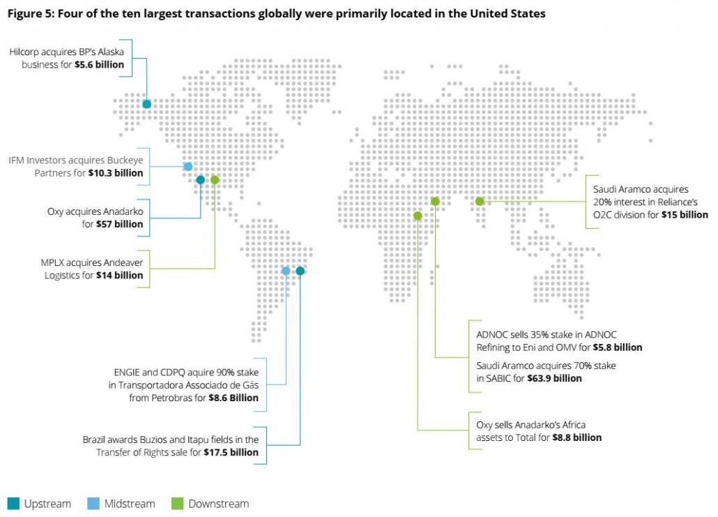 بزرگترین معاملات ادغام و تملیک نفت و گاز جهان در سال 2019 - منبع: دیلویت