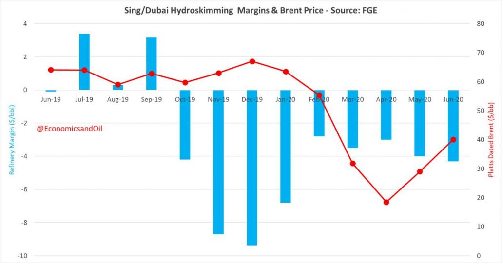حاشیه سود پالایشگاه و قیمت نفت برنت - منبع: FGE