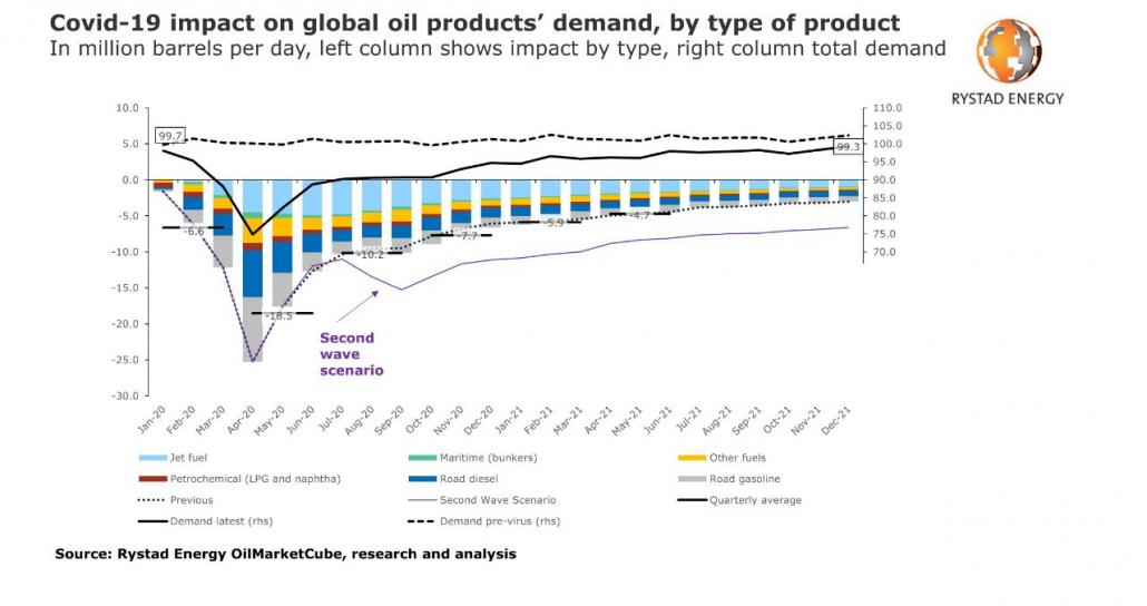 تاثیر کرونا بر تقاضای جهانی نفت - منبع: ریستادانرژی