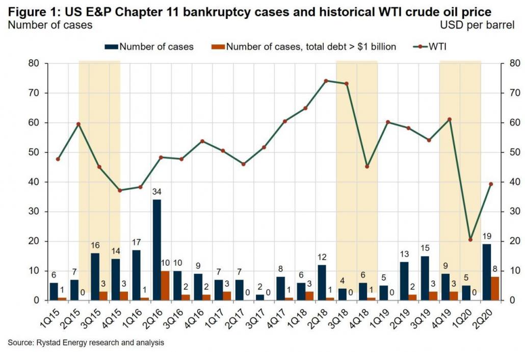 ورشکستگی شرکتهای E&P آمریکایی تحت فصل 11 و روند قیمت نفت برنت - منبع: ریستادانرژی