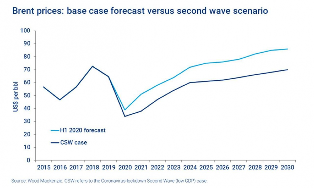 پیشبینی قیمت نفت برنت در دو سناریو (با لحاظ احتمال موج دوم کرونا) - منبع: وودمکنزی