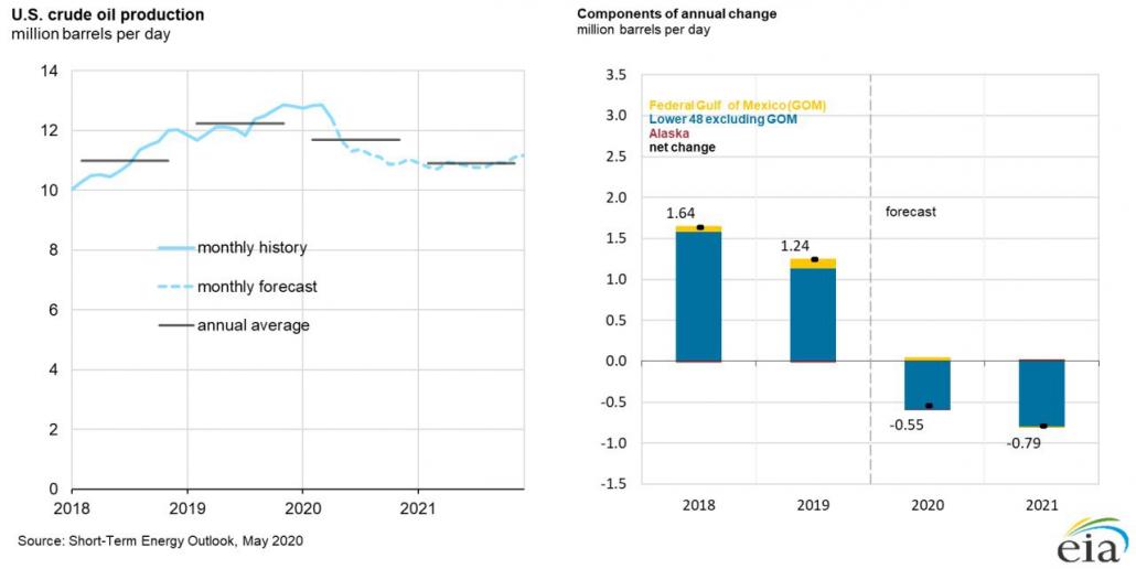 تولید نفت آمریکا و تغییر آن - منبع: اداره اطلاعات انرژی آمریکا