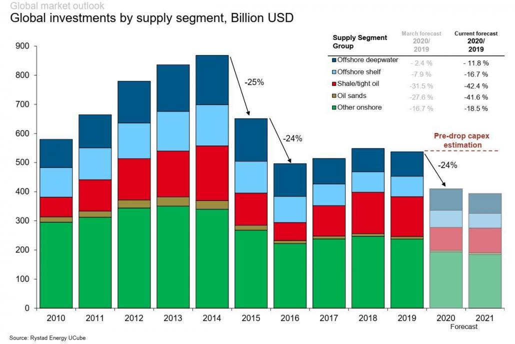 سرمایهگذاری جهانی در بالادستی نفت و گاز - منبع: ریستادانرژی