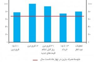 مصرف بنزین در تعطیلات سال 1393