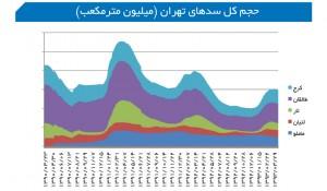 حجم کل سدهای تهران