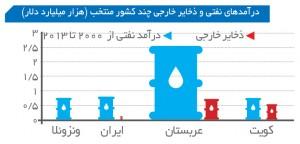 درآمد نفتی و ذخایر خارجی ایران و کویت و عربستان و ونزوئلا