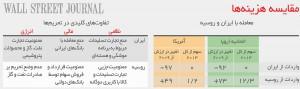 مقایسه تحریم ایران و روسیه