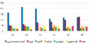 مبادی عمده واردات ایران - منبع: گمرک